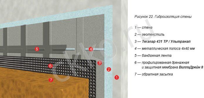 Окна внешняя гидроизоляция