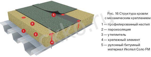 Ремонт плиты перекрытия на крыше